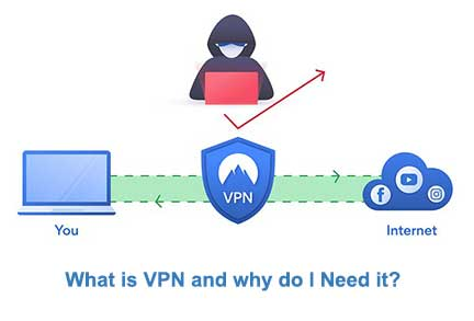 What is VPN and why do I Need it